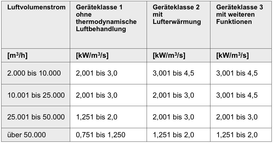 ventilatortausch-tabelle2